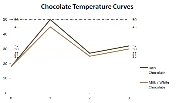 001-Tempering_Chocolate